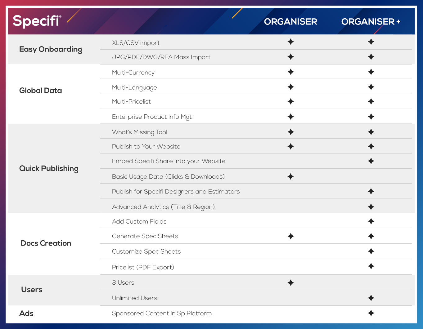 Organiser Comparison Chart v2